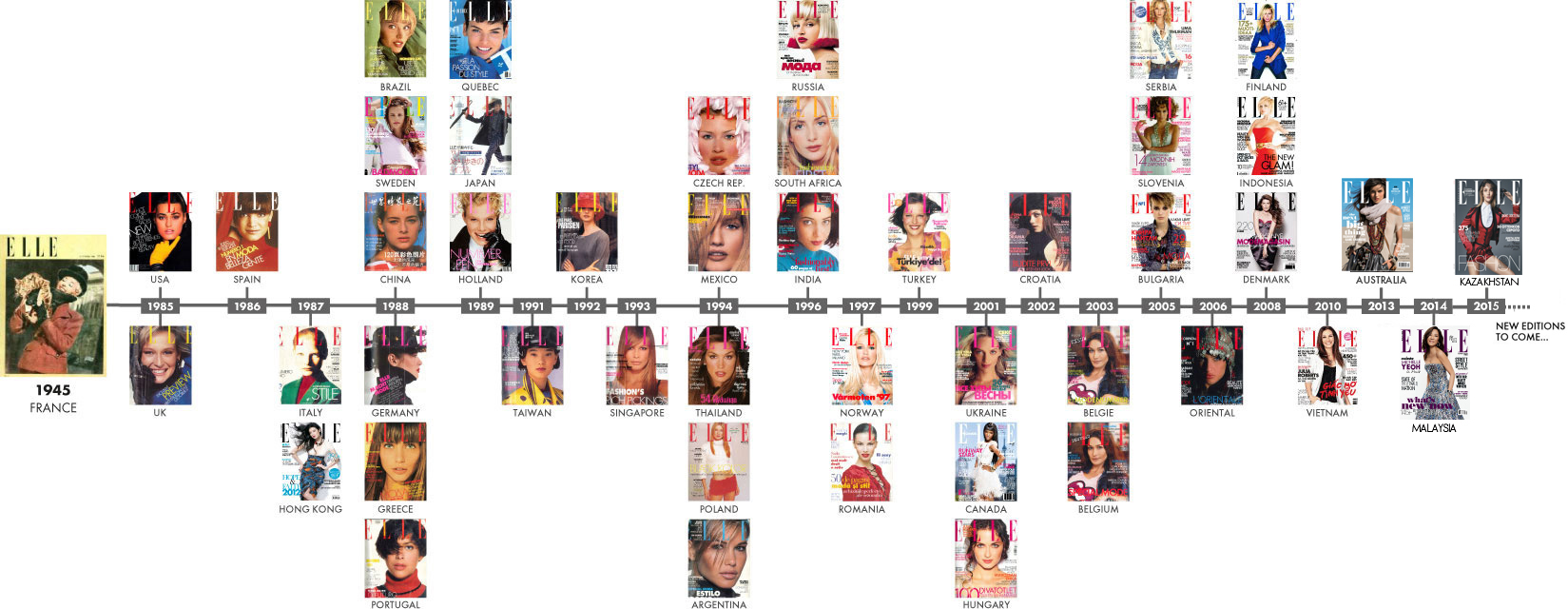 ELLE covers timeline